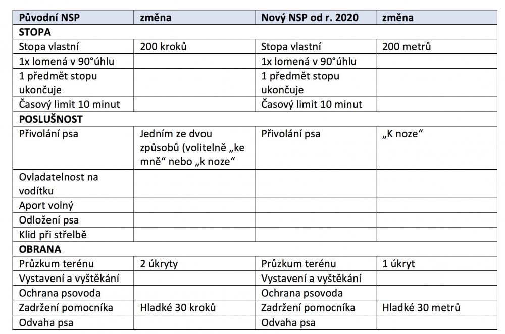Novelizace Národného skúšobného poriadku (NSP)