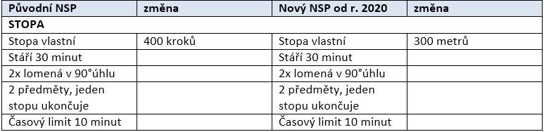Novelizace Národného skúšobného poriadku (NSP) II.